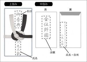 香典袋の書き方一例